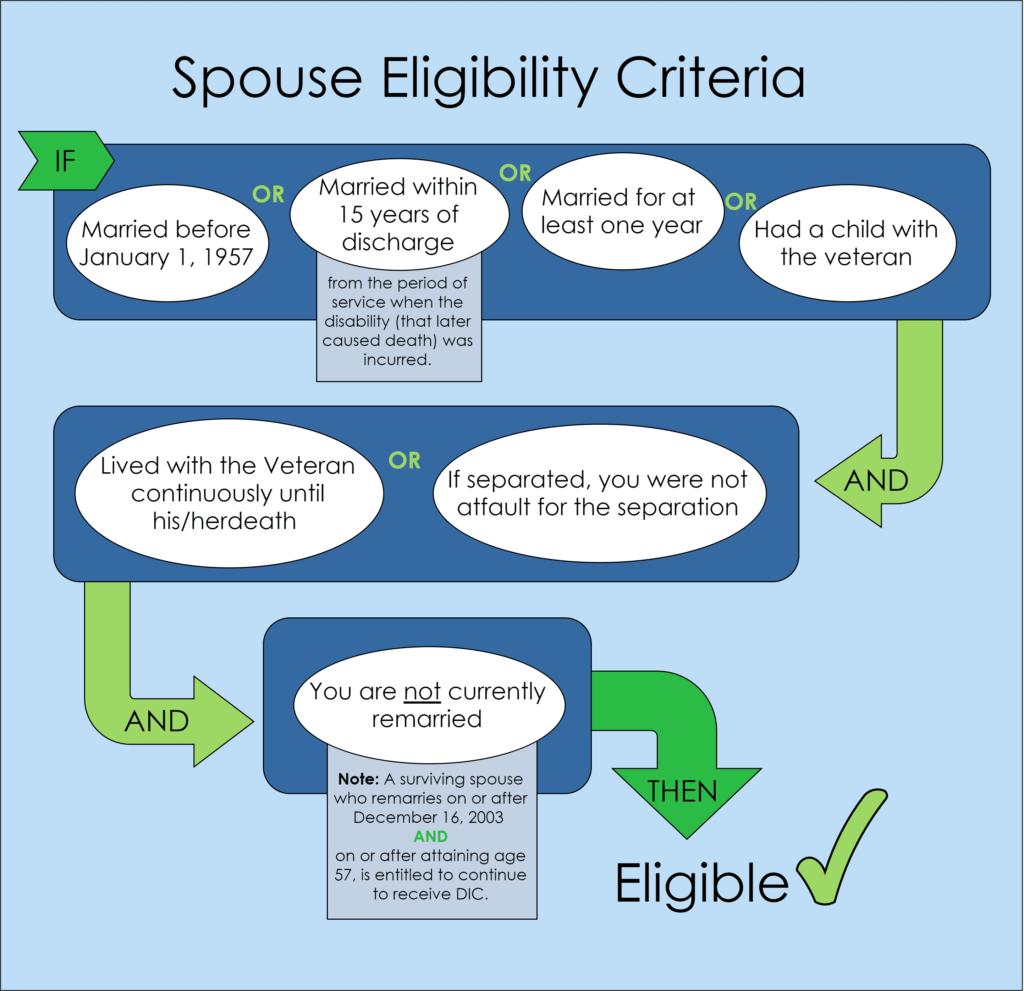 spouse eligibility criteria infographic