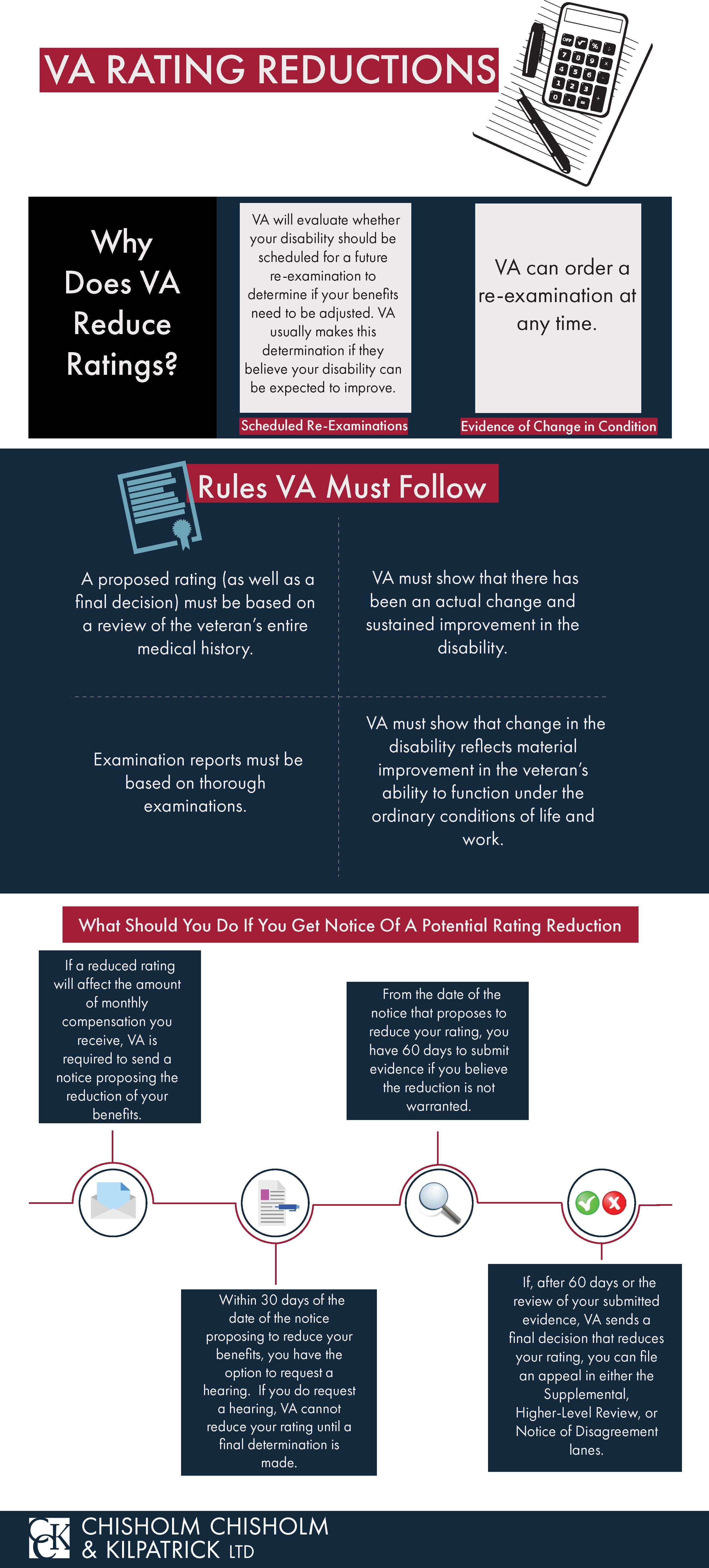 VA Rating Reductions Infographic