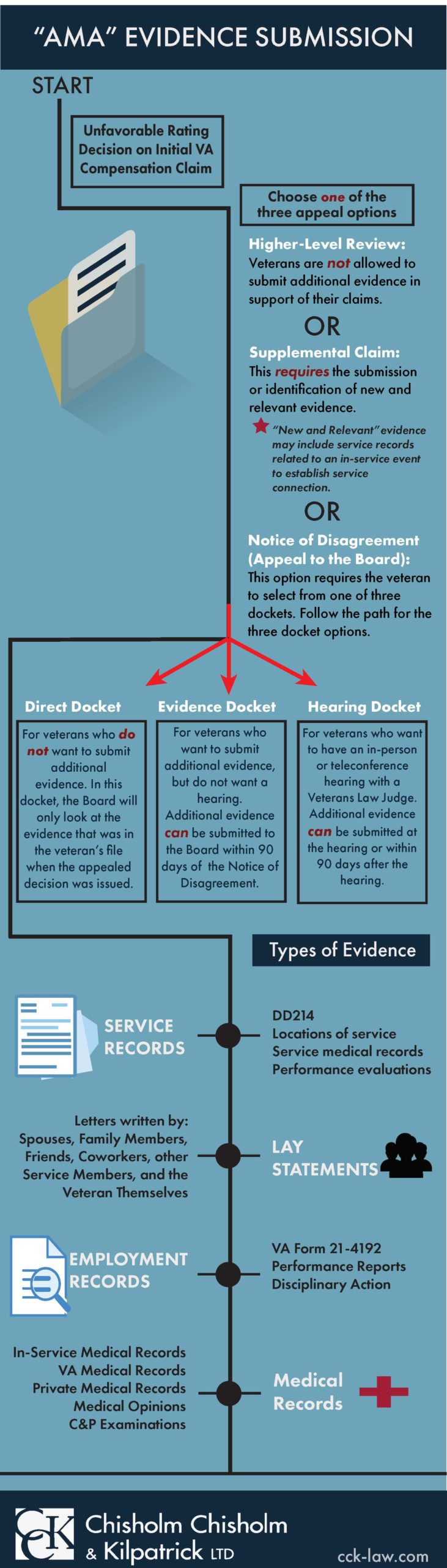 Appeals modernization act evidence submission infographic