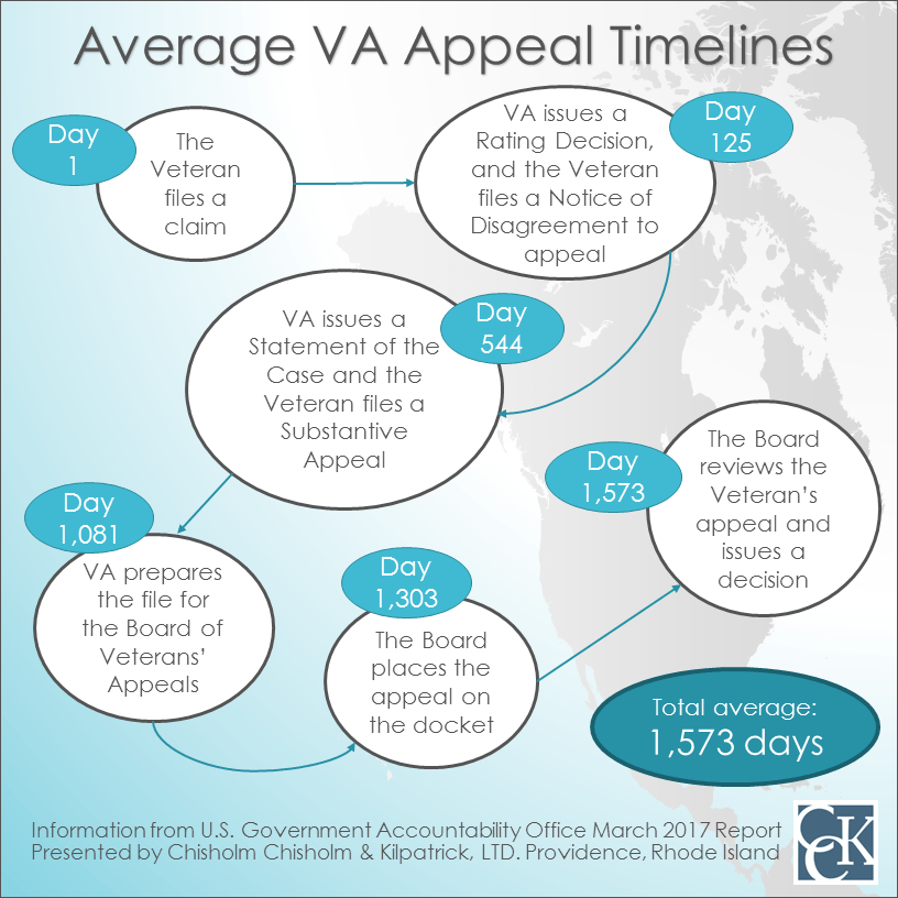 Average VA Appeal Timelines Infographic