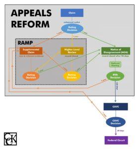 VA Disability Benefits Appeals Reform: the New Claim Stream