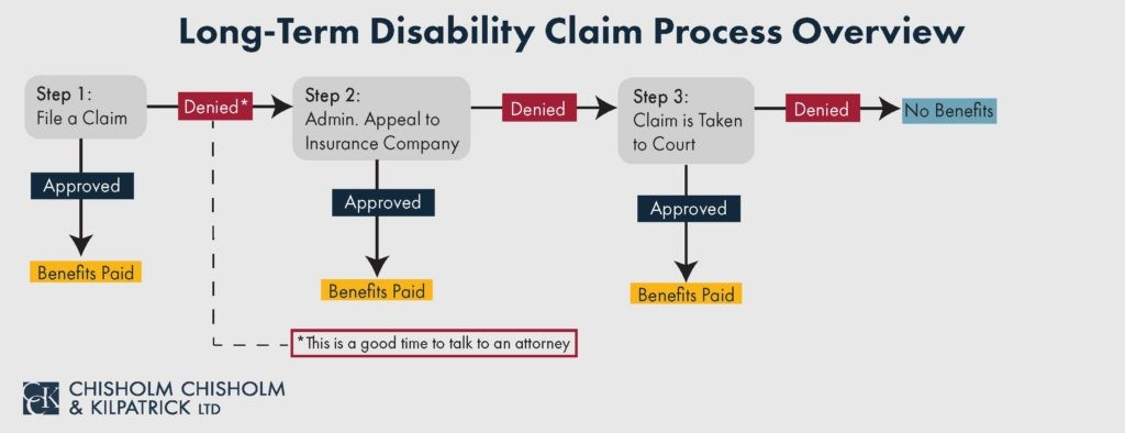 Long-Term Disability claims and appeals process flowchart