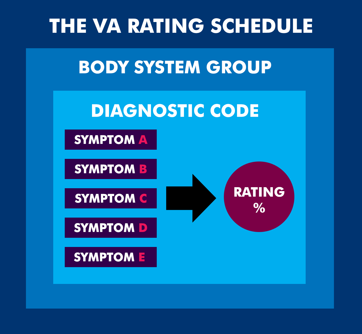 Va Disability Rating For Back Injury