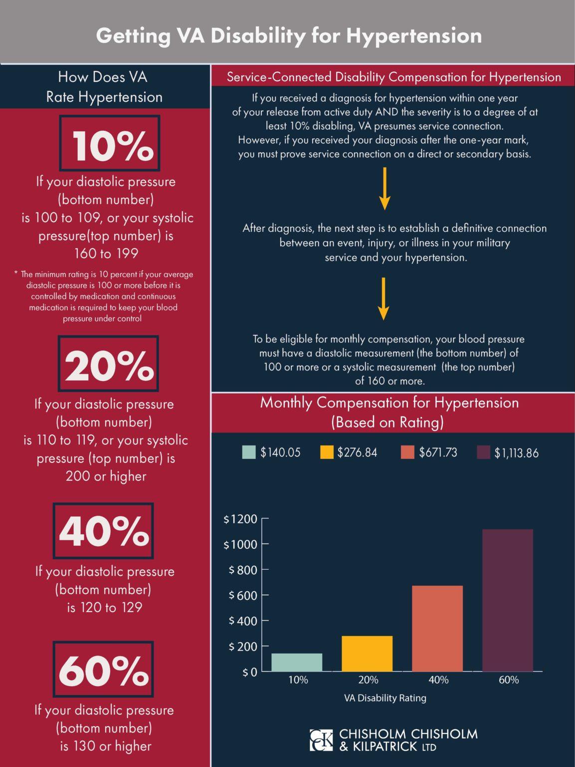 va disability for hypertension infographic