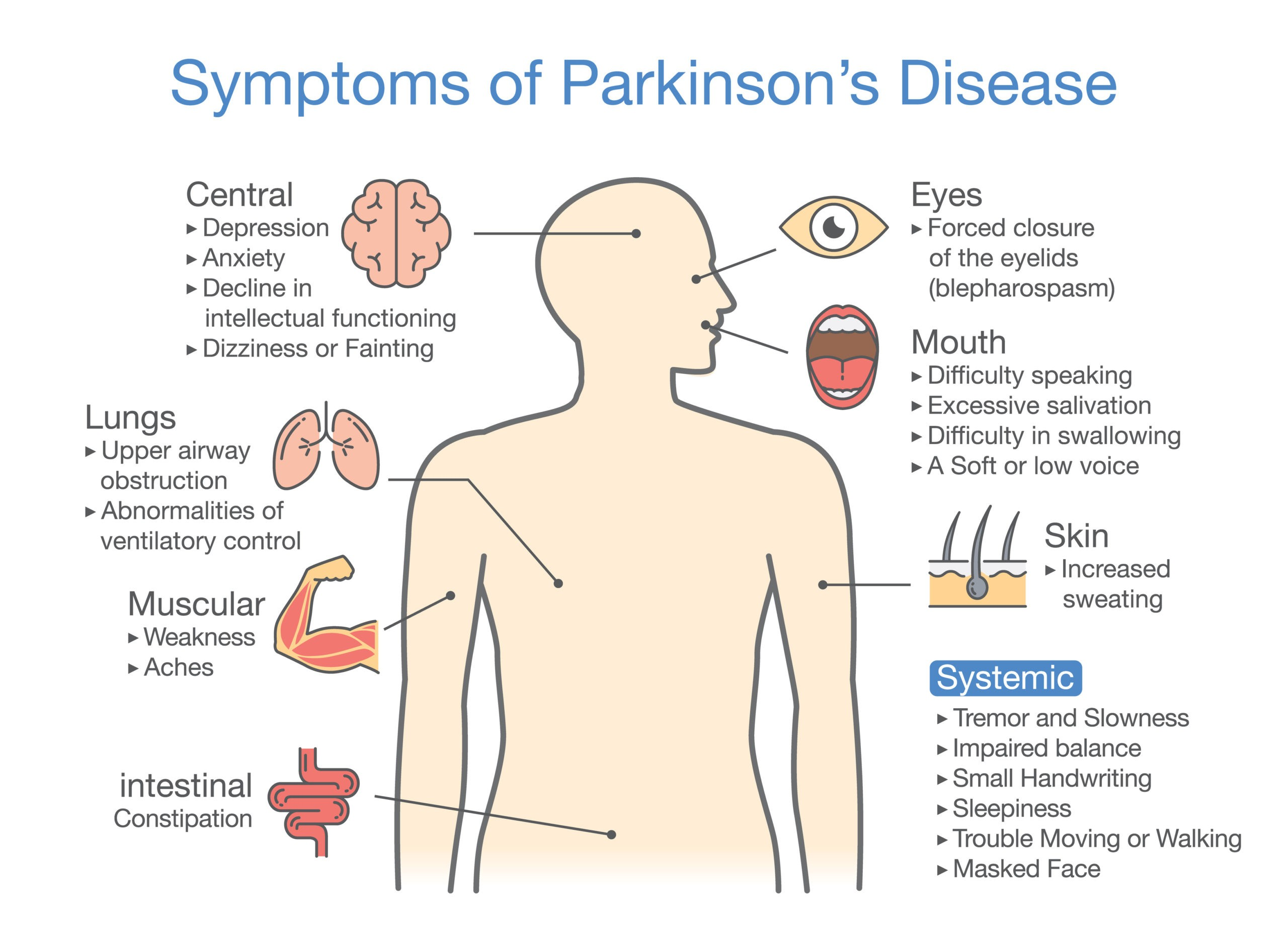 symptoms of parkinson's disease include Urinary dysfunction Constipation Swallowing problems Mood disorders Cognitive deficits, Rigidity Tremors Delayed movement Poor balance