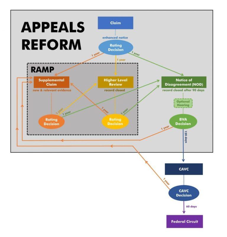 appeals modernization act ama claim stream for va disability infographic