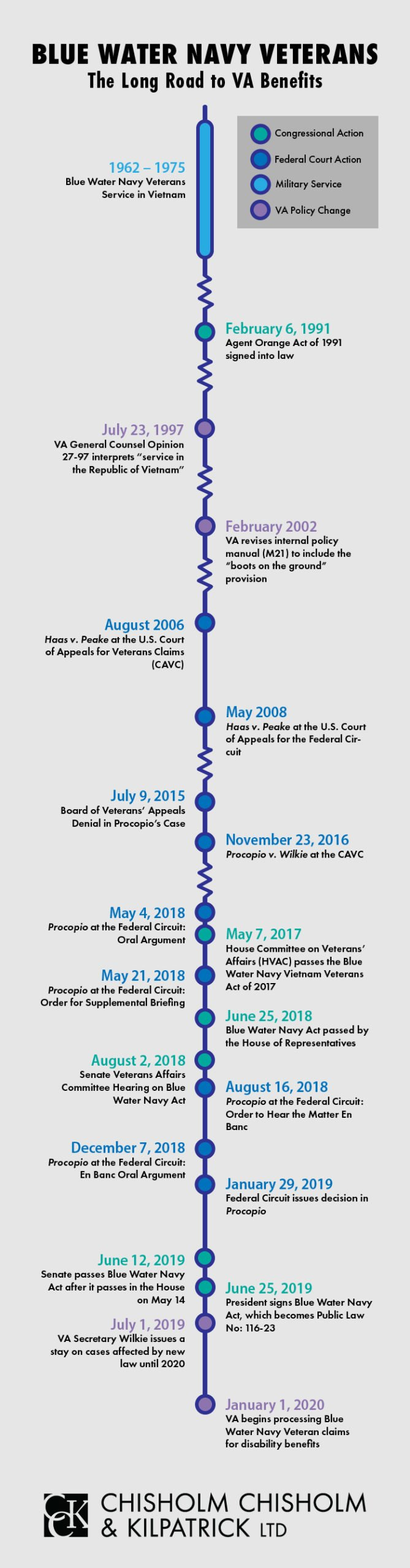 Blue Water Navy Timeline Infographic