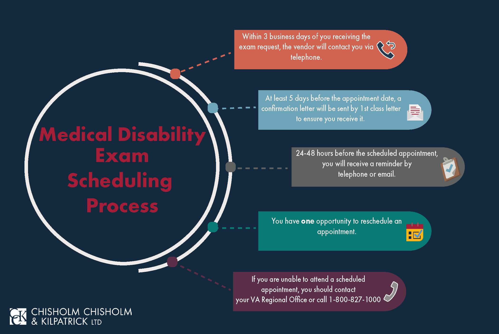 Medical Disability Examination infographic