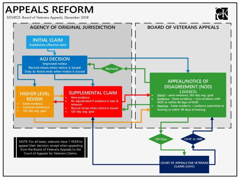 Appeals Modernization Act (AMA) Infographic