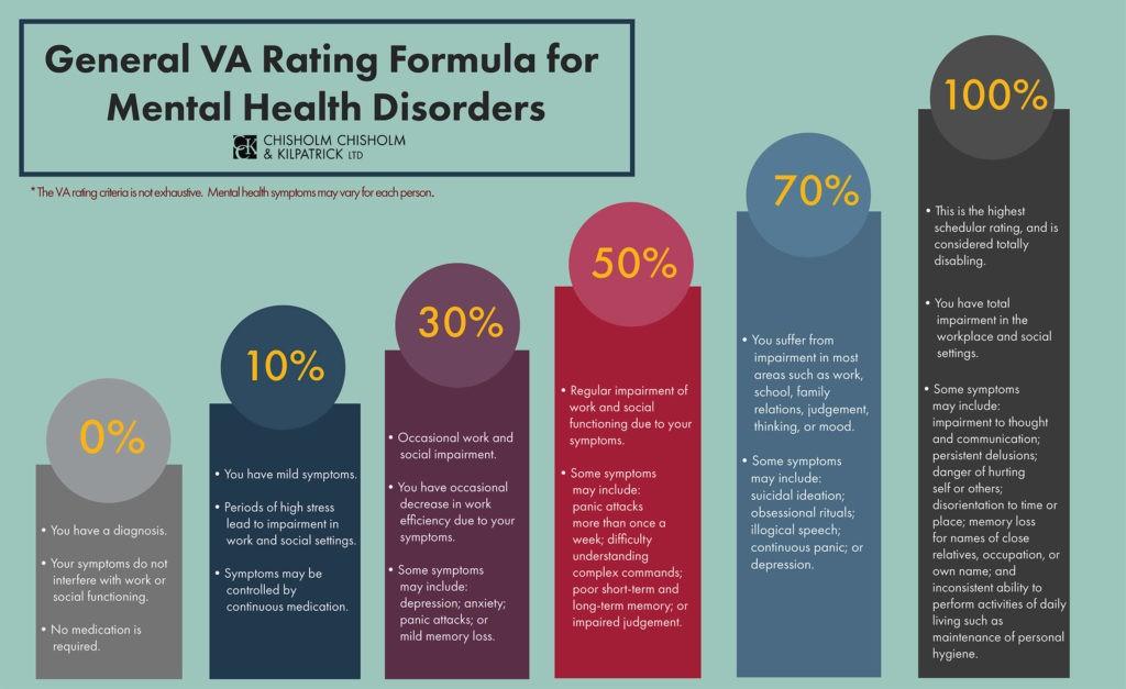 VA General-Ratings-for-Mental-Health-Disorders