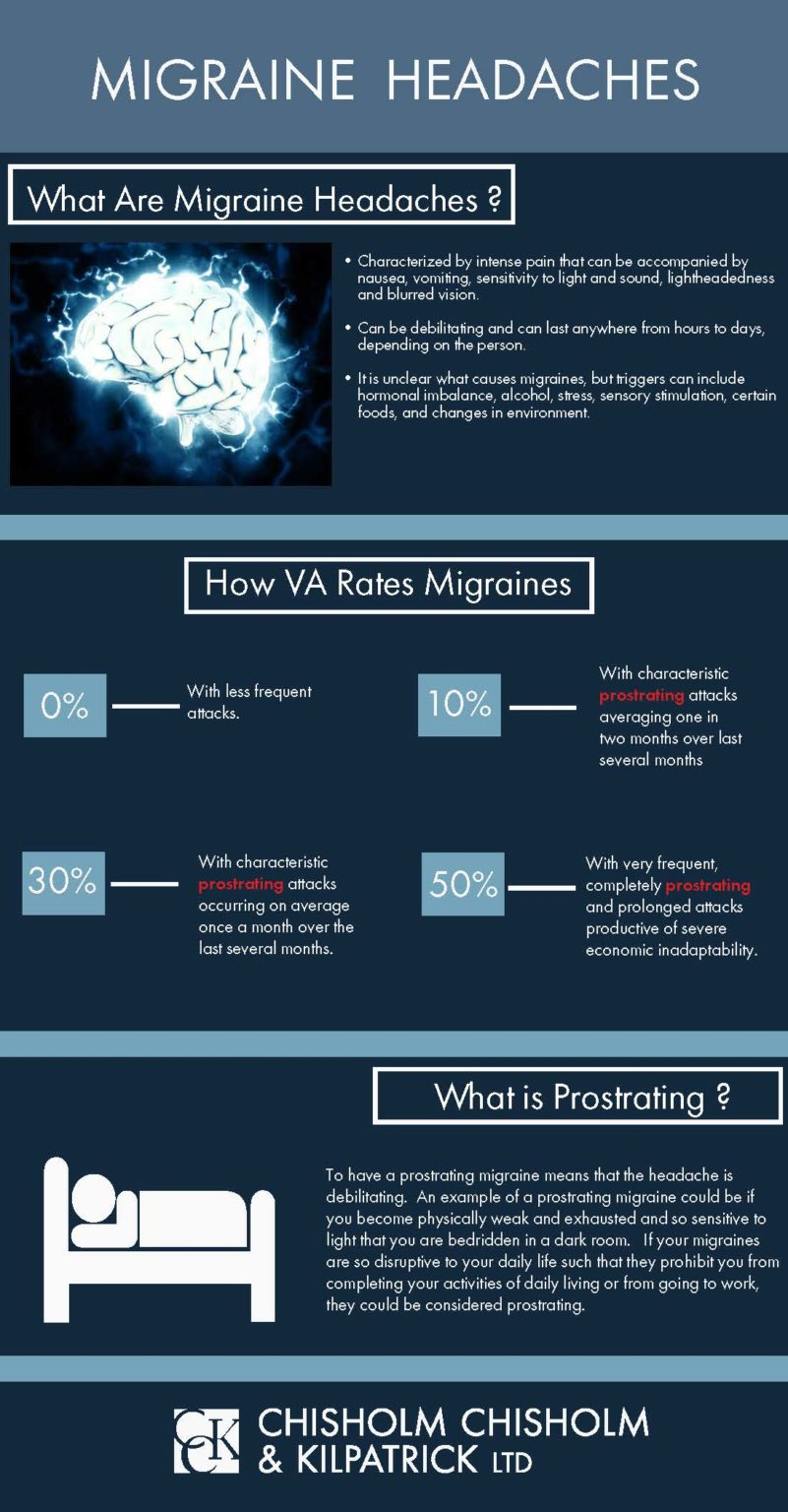 VA Disability ratings for migraine headaches infographic