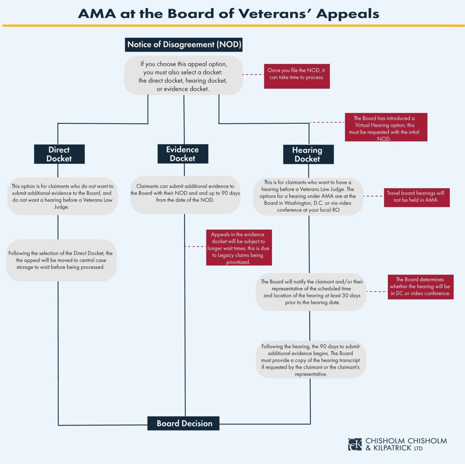 AMA at the Board of Veterans Appeals Infographic