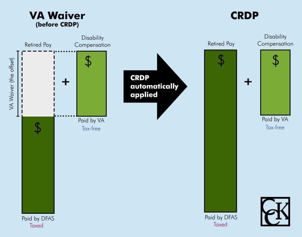Concurrent Retirement and VA Disability Pay offsets with VA waiver
