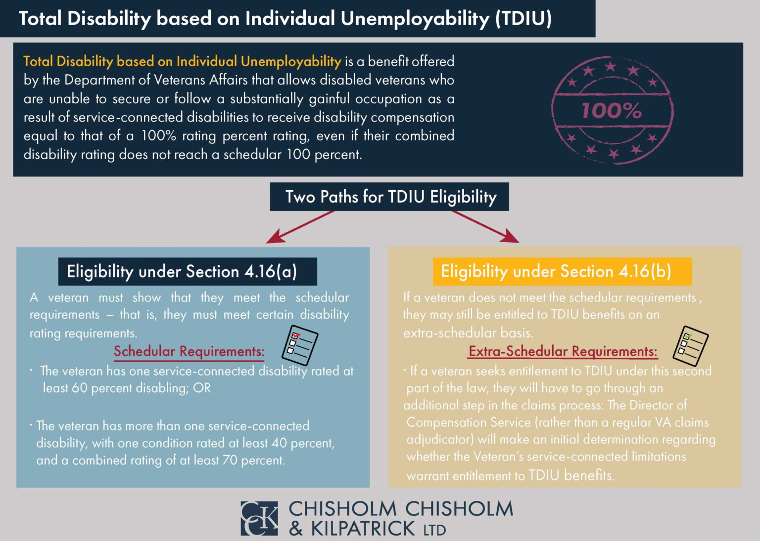 Total Disability based on Individual Unemployability TDIU Infographic